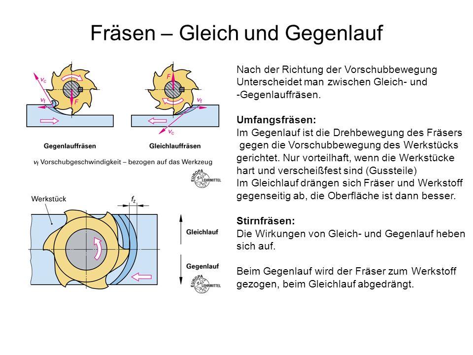 Fräsen – Gleich und Gegenlauf Nach der Richtung der Vorschubbewegung Unterscheidet man zwischen Gleich- und -Gegenlauffräsen. Umfangsfräsen: Im Gegenl
