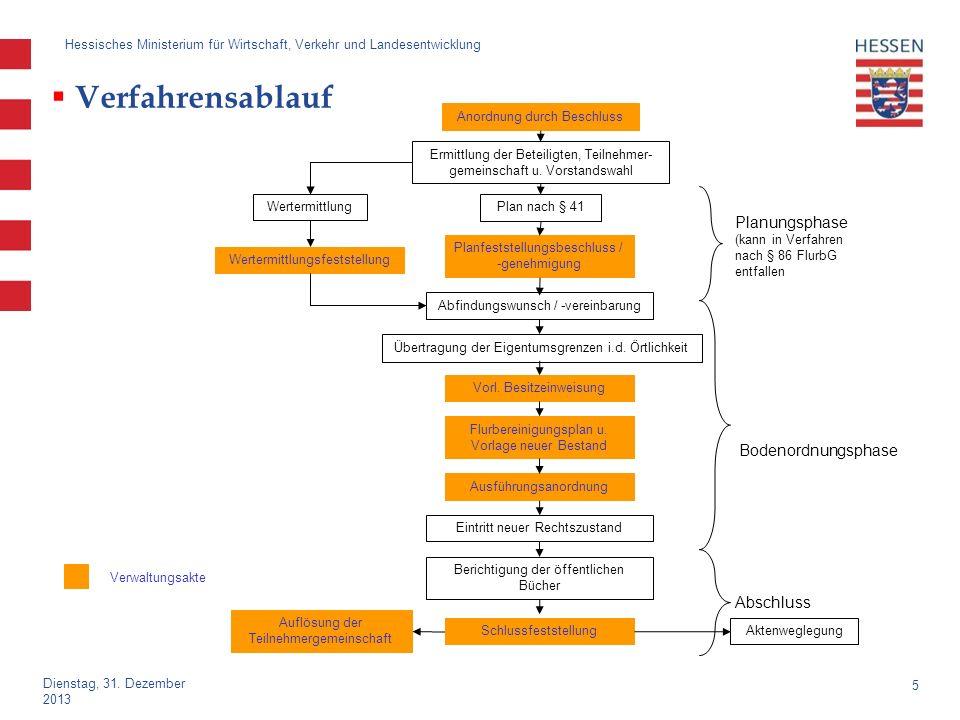5 Dienstag, 31. Dezember 2013 Hessisches Ministerium für Wirtschaft, Verkehr und Landesentwicklung Verfahrensablauf Plan nach § 41 Anordnung durch Bes