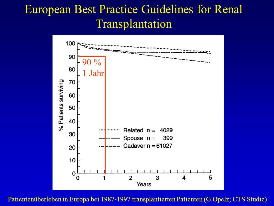 European Best Practice Guidelines for Renal Transplantation Patientenüberleben in Europa bei 1987-1997 transplantierten Patienten (G.Opelz; CTS Studie