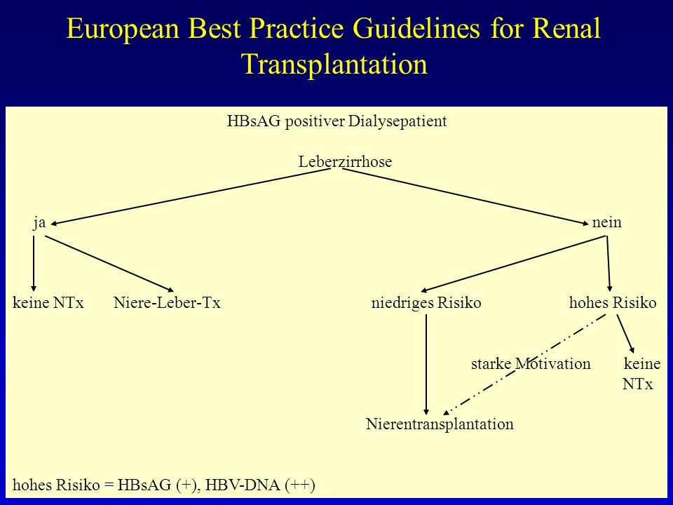 European Best Practice Guidelines for Renal Transplantation Rekurrenz der primären GN (I.5.3) FSGN mit 15-50 % Rekurrenz (+vermindertes Transplantatüberleben), Problematik mit Patienten besprechen, insbesondere bei Lebendspende.