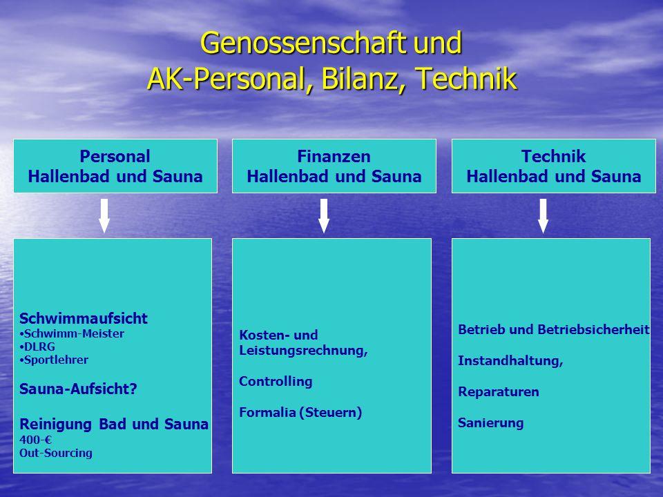Genossenschaft und AK-Personal, Bilanz, Technik Kosten- und Leistungsrechnung, Controlling Formalia (Steuern) Finanzen Hallenbad und Sauna Schwimmaufs