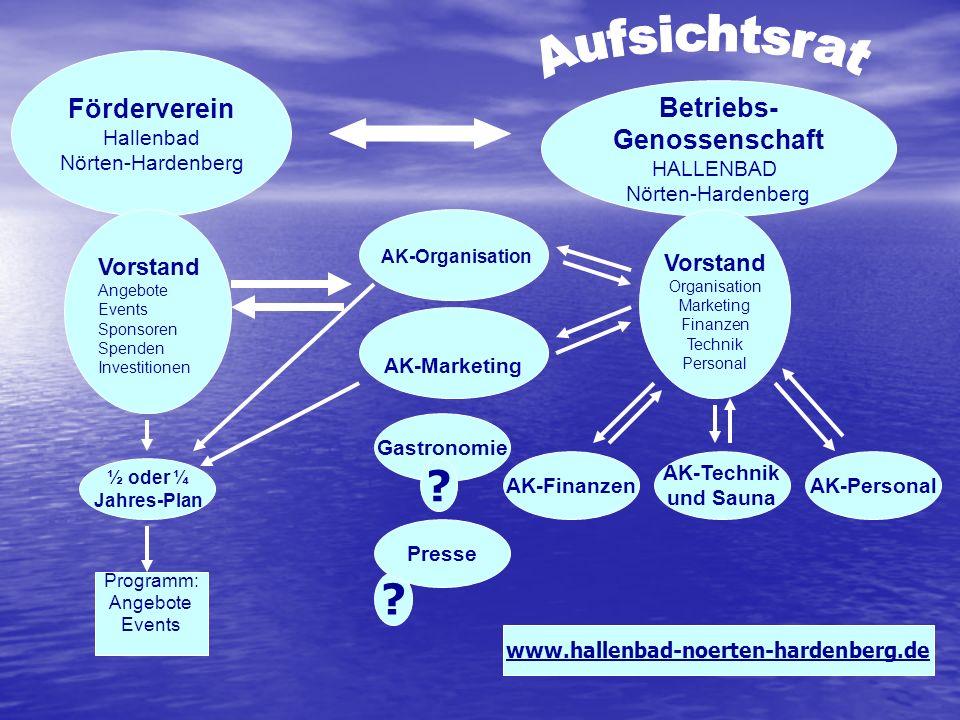 Förderverein Hallenbad Nörten-Hardenberg Betriebs- Genossenschaft HALLENBAD Nörten-Hardenberg Vorstand Organisation Marketing Finanzen Technik Persona