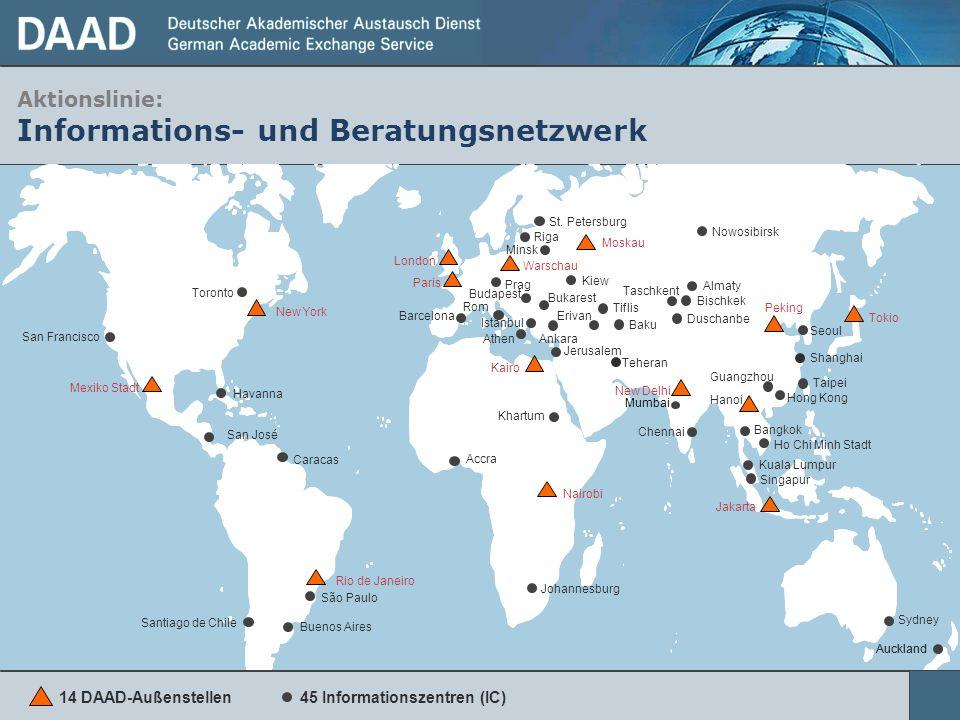 45 Informationszentren (IC)14 DAAD-Außenstellen Auckland Kiew Buenos Aires Accra Ankara Istanbul St. Petersburg Prag Nowosibirsk San Francisco São Pau