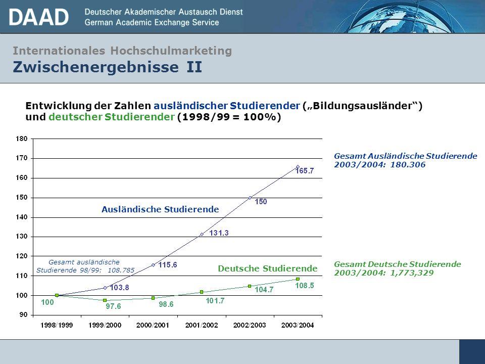 Internationales Hochschulmarketing Zwischenergebnisse II Ausländische Studierende Deutsche Studierende Gesamt ausländische Studierende 98/99: 108.785
