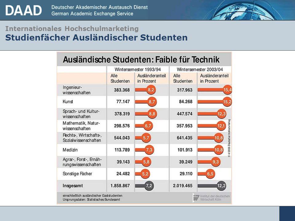 Internationales Hochschulmarketing Studienfächer Ausländischer Studenten