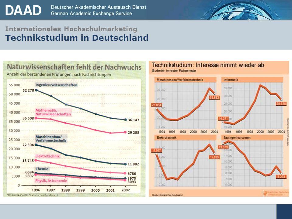 Internationales Hochschulmarketing Technikstudium in Deutschland