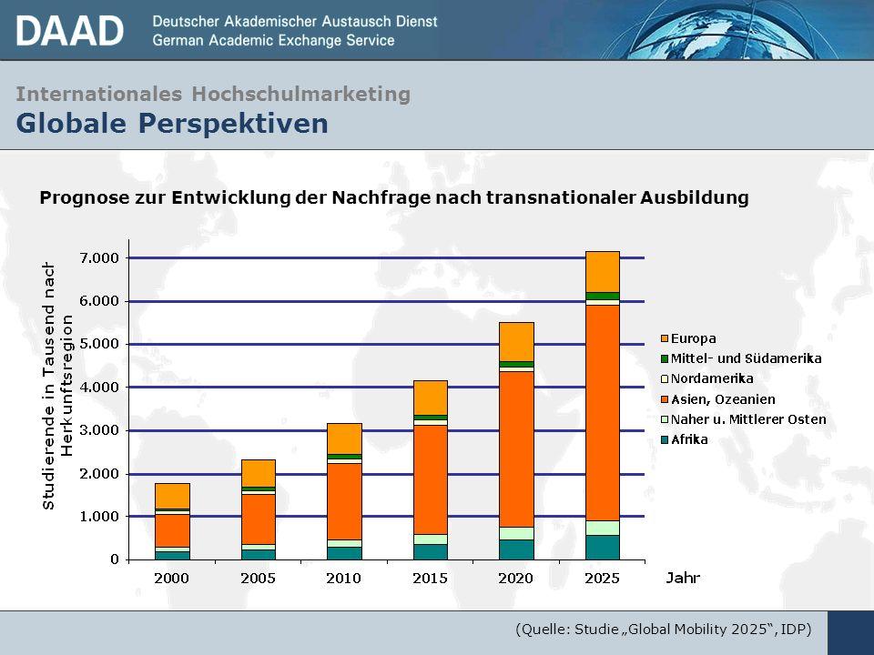 Internationales Hochschulmarketing Globale Perspektiven Prognose zur Entwicklung der Nachfrage nach transnationaler Ausbildung (Quelle: Studie Global