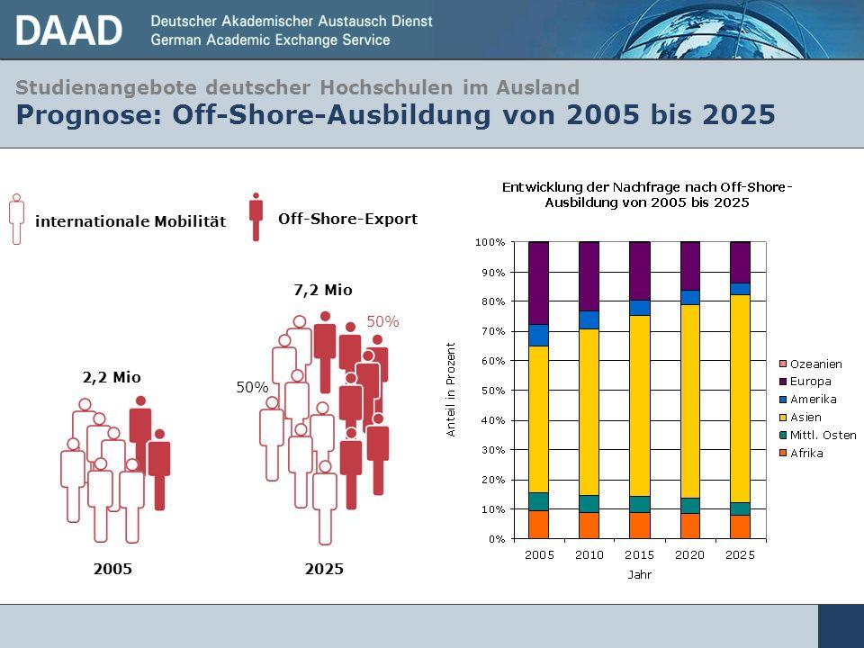Studienangebote deutscher Hochschulen im Ausland Prognose: Off-Shore-Ausbildung von 2005 bis 2025 2025 7,2 Mio 50% 2005 2,2 Mio Off-Shore-Export inter