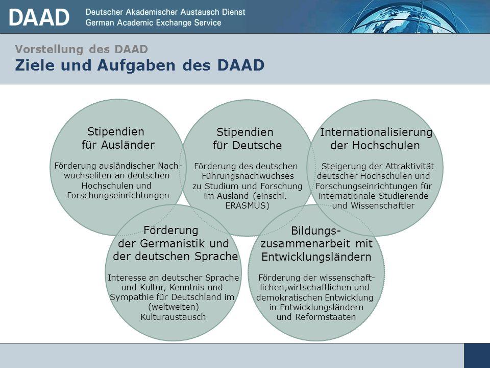 Vorstellung des DAAD Ziele und Aufgaben des DAAD Stipendien für Deutsche Förderung des deutschen Führungsnachwuchses zu Studium und Forschung im Ausla