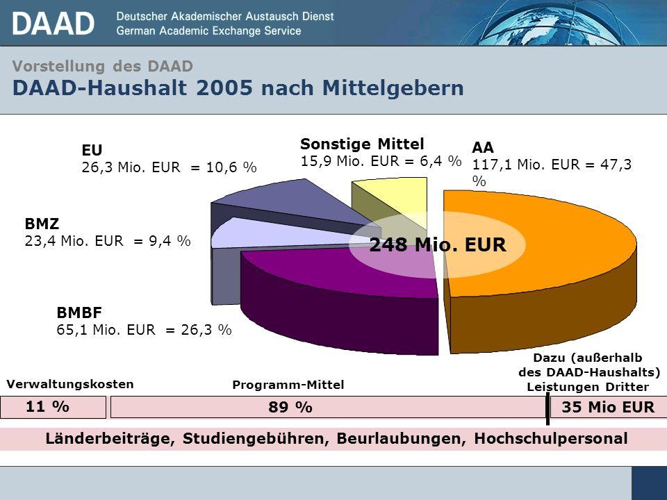 AA 117,1 Mio. EUR = 47,3 % BMBF 65,1 Mio. EUR = 26,3 % BMZ 23,4 Mio. EUR = 9,4 % EU 26,3 Mio. EUR = 10,6 % Sonstige Mittel 15,9 Mio. EUR = 6,4 % 248 M