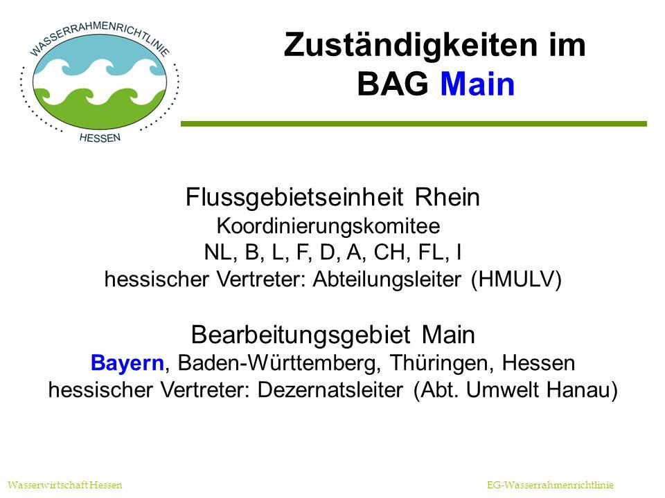Beteiligte Wasserwirtschaft Hessen EG-Wasserrahmenrichtlinie PolitikBehörde Nutzer und Betroffene formuliert die Ziele plant Über- wachung und schlägt Maßnahmen vor beteiligen sich aktiv an der Umsetzung der WRRL
