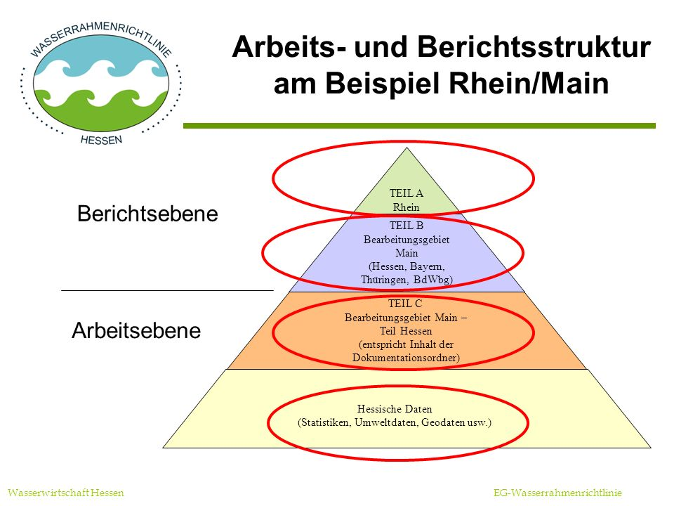 Information der Öffentlichkeit (Schwerpunkte) Wasserwirtschaft Hessen EG-Wasserrahmenrichtlinie Wasserforum einmal jährlich (bisher vier durchgeführt) Regionalkonferenzen (fünf in 2004) Offenlegung der Bestandsaufnahme bis Anf.
