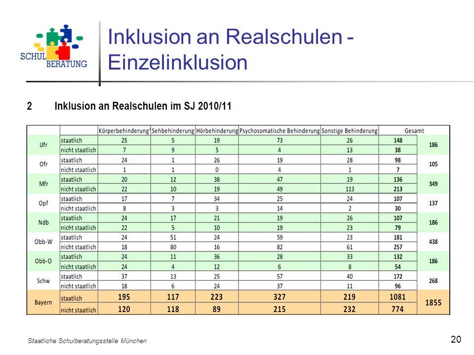 Staatliche Schulberatungsstelle München 20 Inklusion an Realschulen - Einzelinklusion