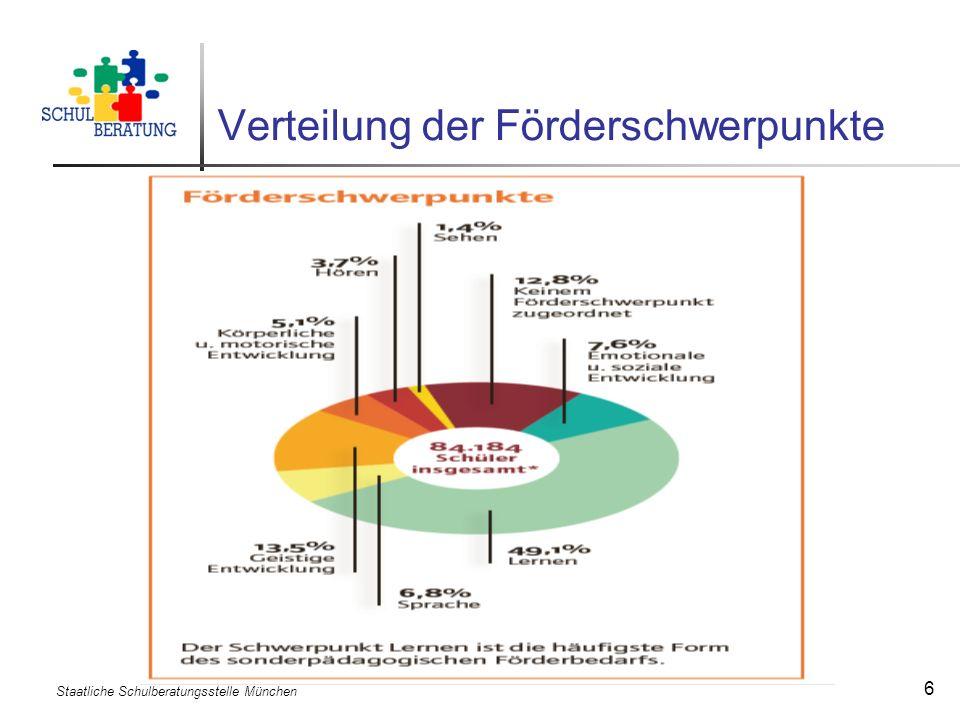 Staatliche Schulberatungsstelle München 27 Berufsorientierung individuell Die förmliche Feststellung einer Schwerbehinderung oder eines sonderpädagogischen Förderbedarfs ist nicht zwingend erforderlich.