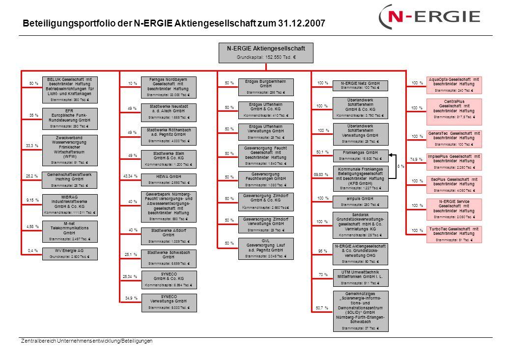 Zentralbereich Unternehmensentwicklung/Beteiligungen N-ERGIE Aktiengesellschaft Grundkapital: 152.550 Tsd. EFR Europäische Funk- Rundsteuerung GmbH St