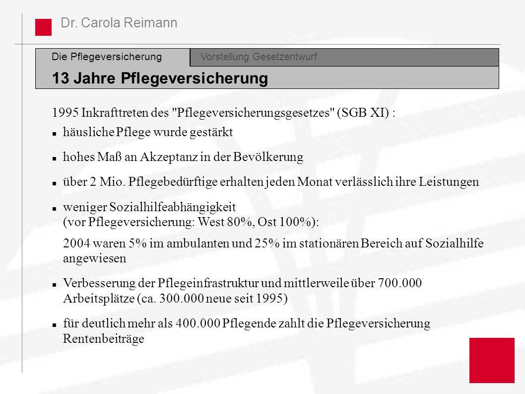 Dr. Carola Reimann Die Pflegeversicherung Vorstellung GesetzentwurfDiskussion 13 Jahre Pflegeversicherung 1995 Inkrafttreten des