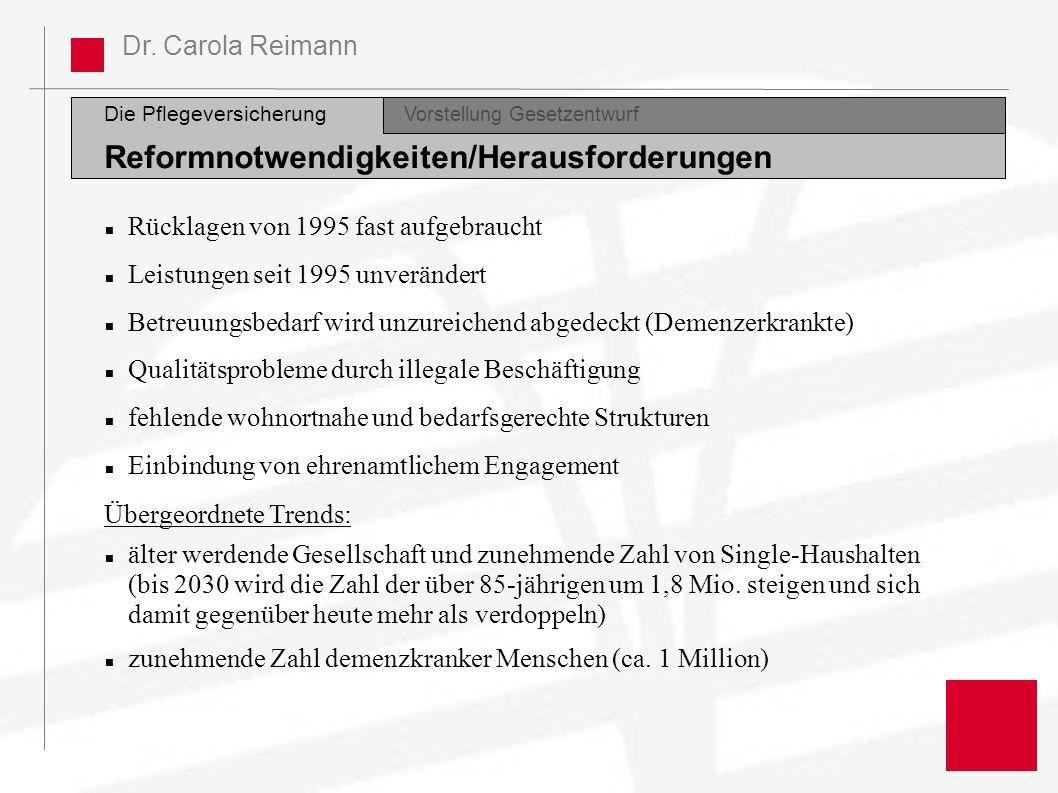 Dr. Carola Reimann Die Pflegeversicherung Vorstellung Gesetzentwurf Reformnotwendigkeiten/Herausforderungen Rücklagen von 1995 fast aufgebraucht Leist