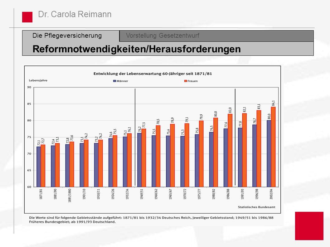 Dr. Carola Reimann Die Pflegeversicherung Vorstellung GesetzentwurfDiskussion Reformnotwendigkeiten/Herausforderungen Vorstellung Gesetzentwurf
