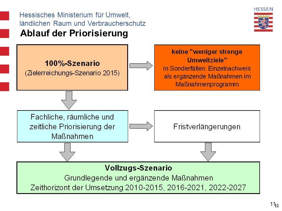 Hessisches Ministerium für Umwelt, ländlichen Raum und Verbraucherschutz 11 Ablauf der Priorisierung 11