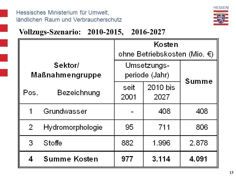Hessisches Ministerium für Umwelt, ländlichen Raum und Verbraucherschutz 13 Vollzugs-Szenario: 2010-2015, 2016-2027