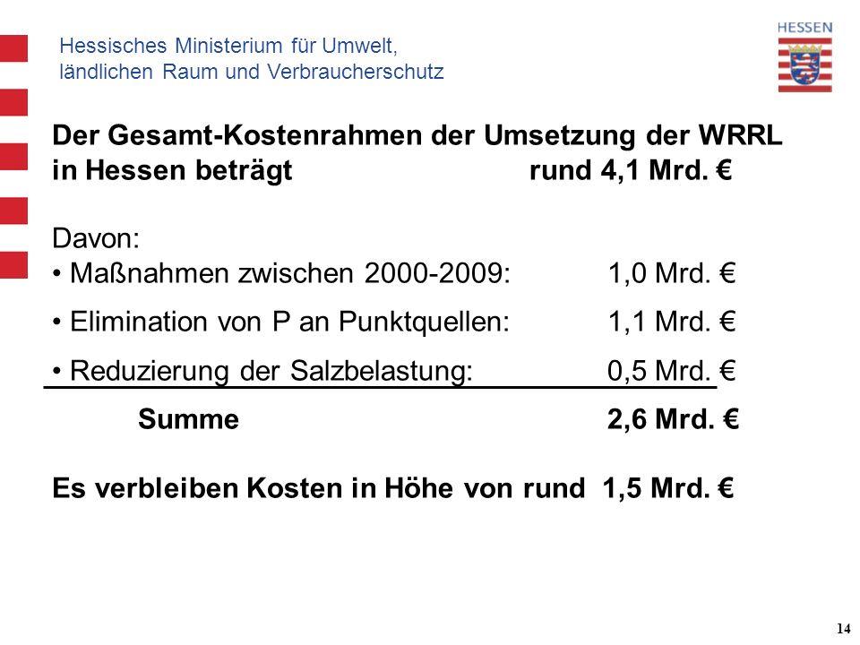 Hessisches Ministerium für Umwelt, ländlichen Raum und Verbraucherschutz 14 Der Gesamt-Kostenrahmen der Umsetzung der WRRL in Hessen beträgt rund 4,1 Mrd.