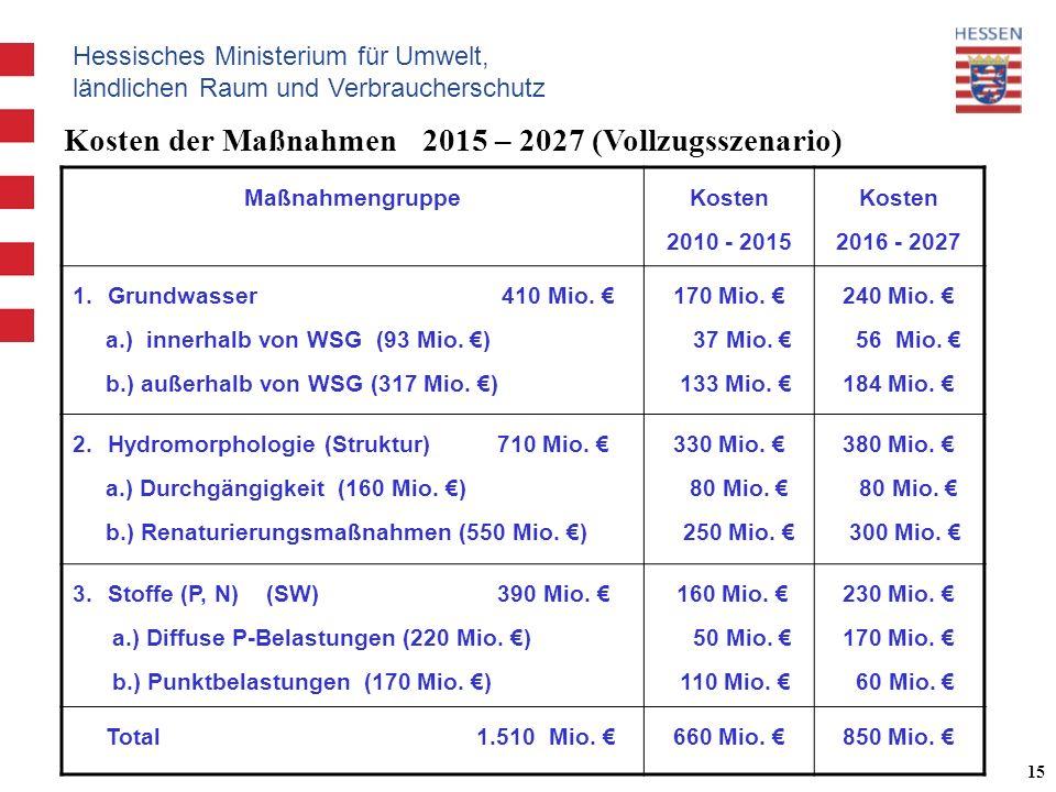 Hessisches Ministerium für Umwelt, ländlichen Raum und Verbraucherschutz 15 Maßnahmengruppe Kosten 2010 - 2015 Kosten 2016 - 2027 1.Grundwasser 410 Mio.