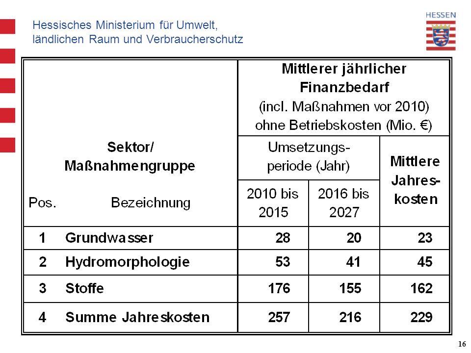 Hessisches Ministerium für Umwelt, ländlichen Raum und Verbraucherschutz 16