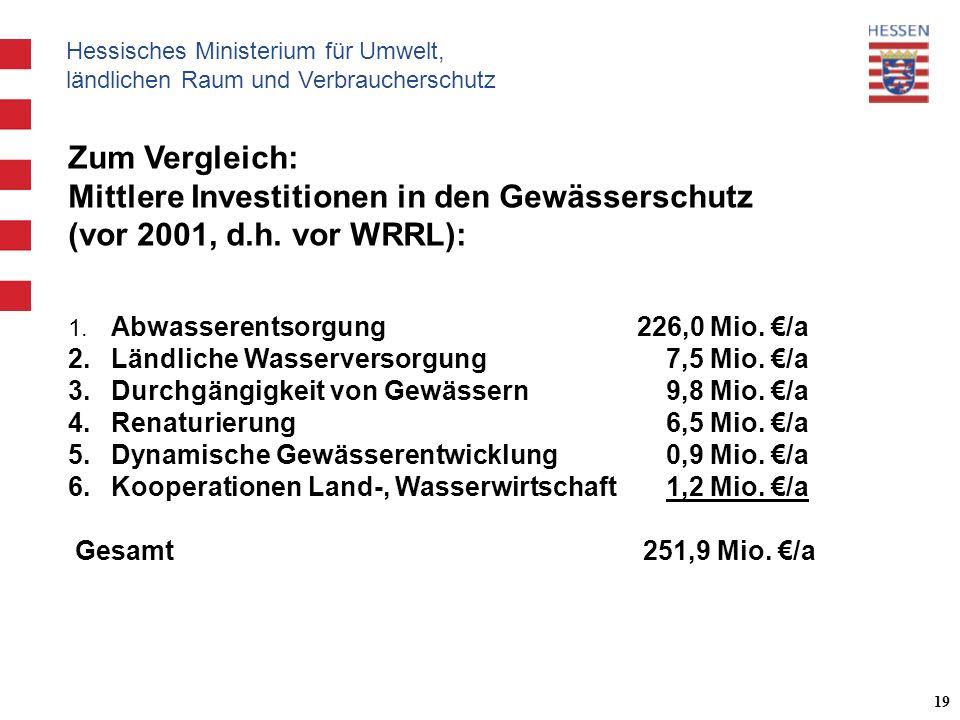 Hessisches Ministerium für Umwelt, ländlichen Raum und Verbraucherschutz 19 Zum Vergleich: Mittlere Investitionen in den Gewässerschutz (vor 2001, d.h.