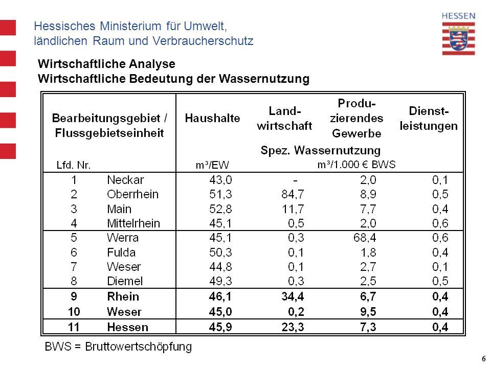 Hessisches Ministerium für Umwelt, ländlichen Raum und Verbraucherschutz 6 Wirtschaftliche Analyse Wirtschaftliche Bedeutung der Wassernutzung