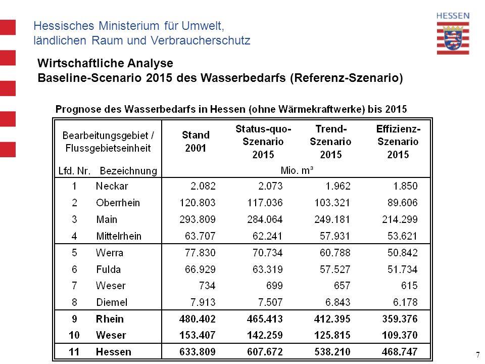 Hessisches Ministerium für Umwelt, ländlichen Raum und Verbraucherschutz 7 Wirtschaftliche Analyse Baseline-Scenario 2015 des Wasserbedarfs (Referenz-Szenario)