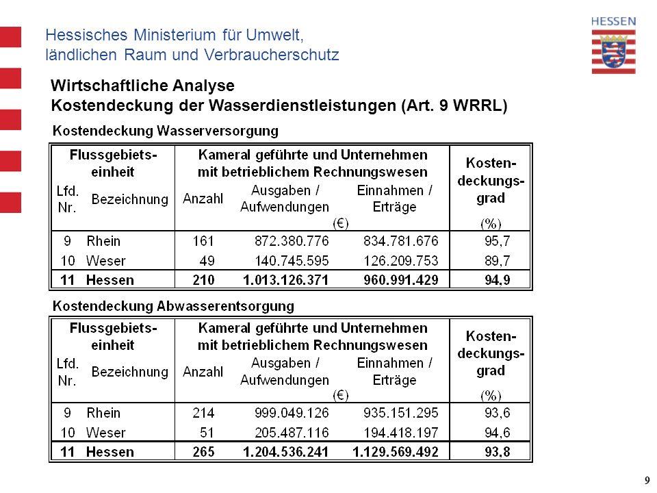 Hessisches Ministerium für Umwelt, ländlichen Raum und Verbraucherschutz 9 Wirtschaftliche Analyse Kostendeckung der Wasserdienstleistungen (Art.