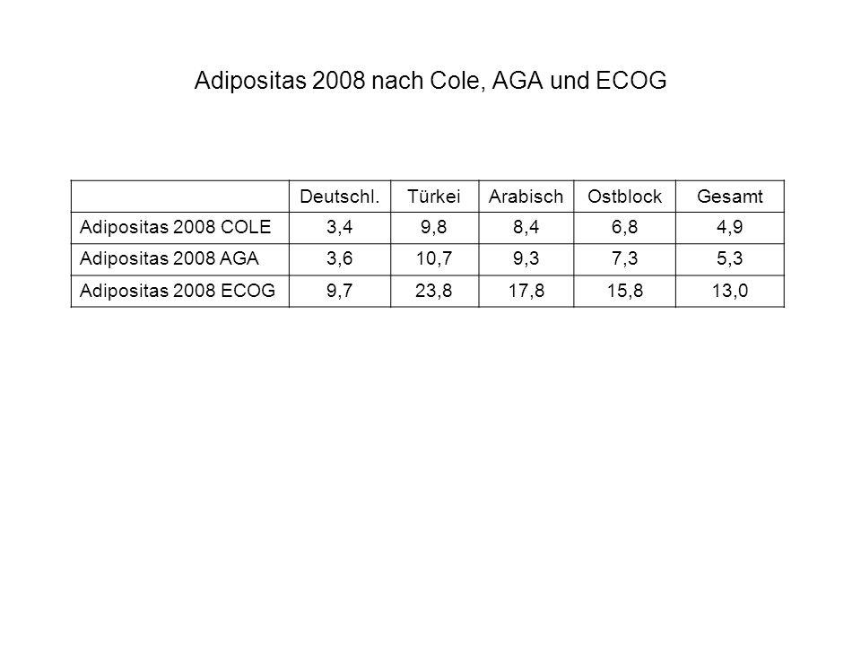 Adipositas 2008 nach Cole, AGA und ECOG Deutschl.TürkeiArabischOstblockGesamt Adipositas 2008 COLE3,49,88,46,84,9 Adipositas 2008 AGA3,610,79,37,35,3