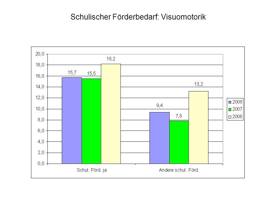 Schulischer Förderbedarf: Visuomotorik