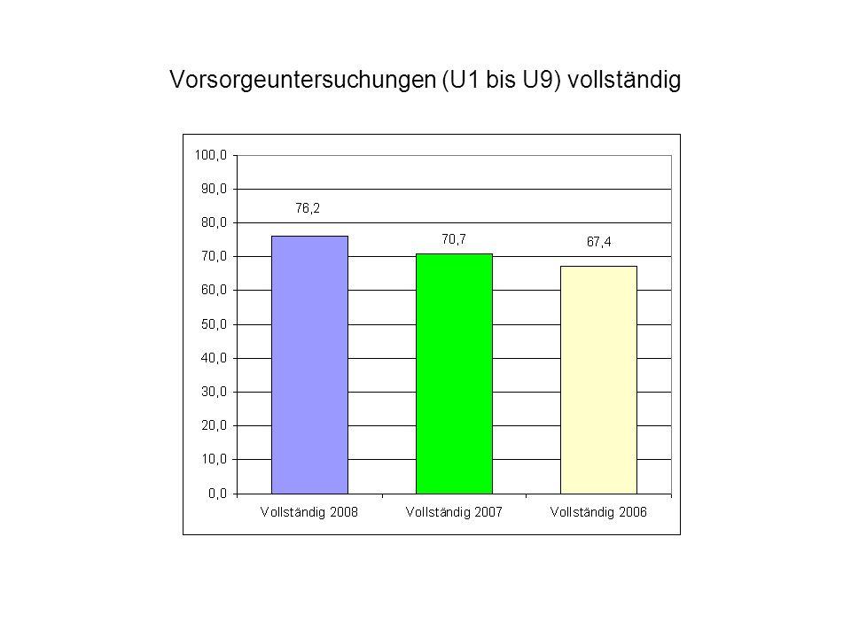 Vorsorgeuntersuchungen (U1 bis U9) vollständig