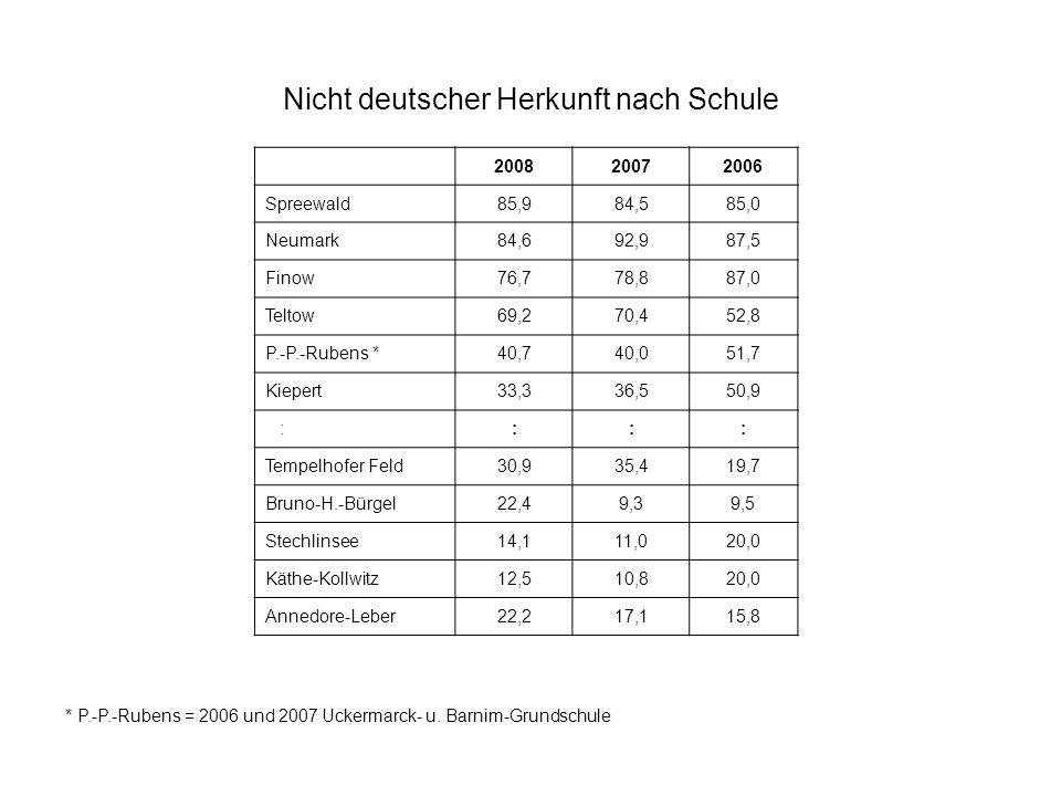Nicht deutscher Herkunft nach Schule * P.-P.-Rubens = 2006 und 2007 Uckermarck- u. Barnim-Grundschule 200820072006 Spreewald85,984,585,0 Neumark84,692