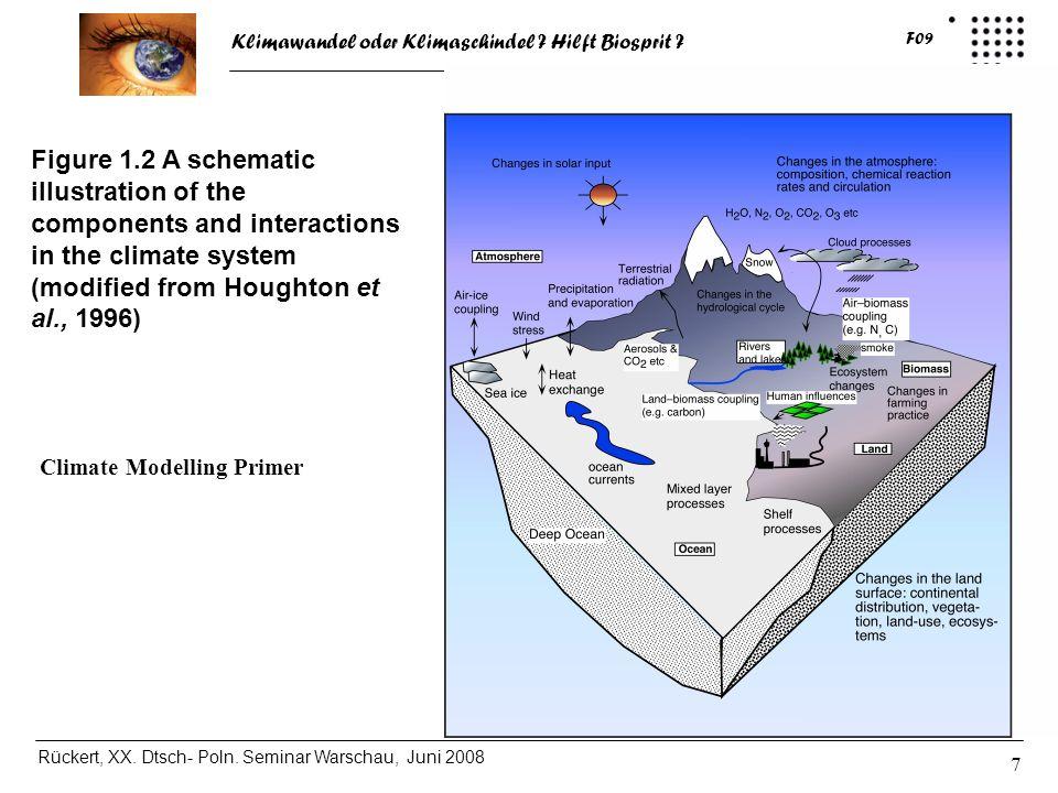 Klimawandel oder Klimaschindel ? Hilft Biosprit ? Rückert, XX. Dtsch- Poln. Seminar Warschau, Juni 2008 F09 7 Figure 1.2 A schematic illustration of t