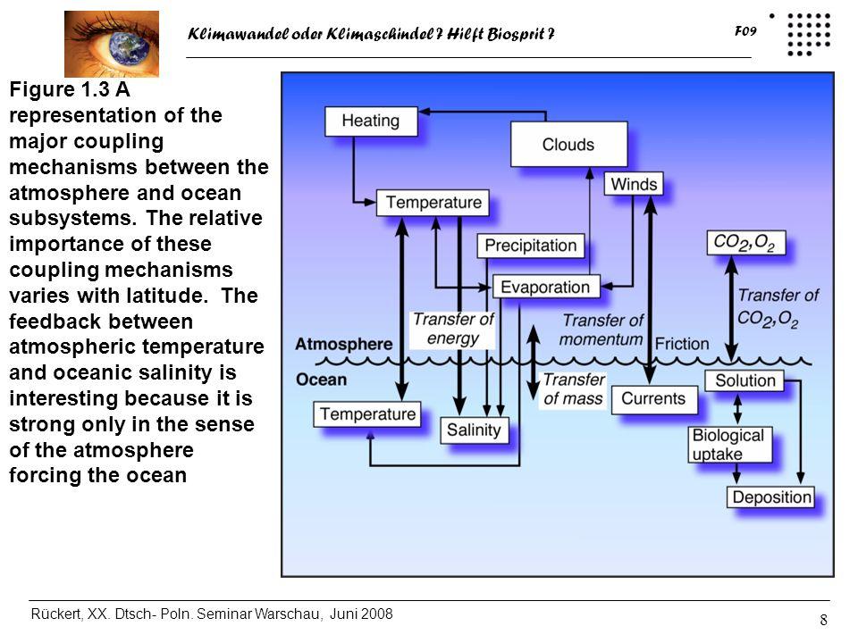 Klimawandel oder Klimaschindel ? Hilft Biosprit ? Rückert, XX. Dtsch- Poln. Seminar Warschau, Juni 2008 F09 8 Figure 1.3 A representation of the major