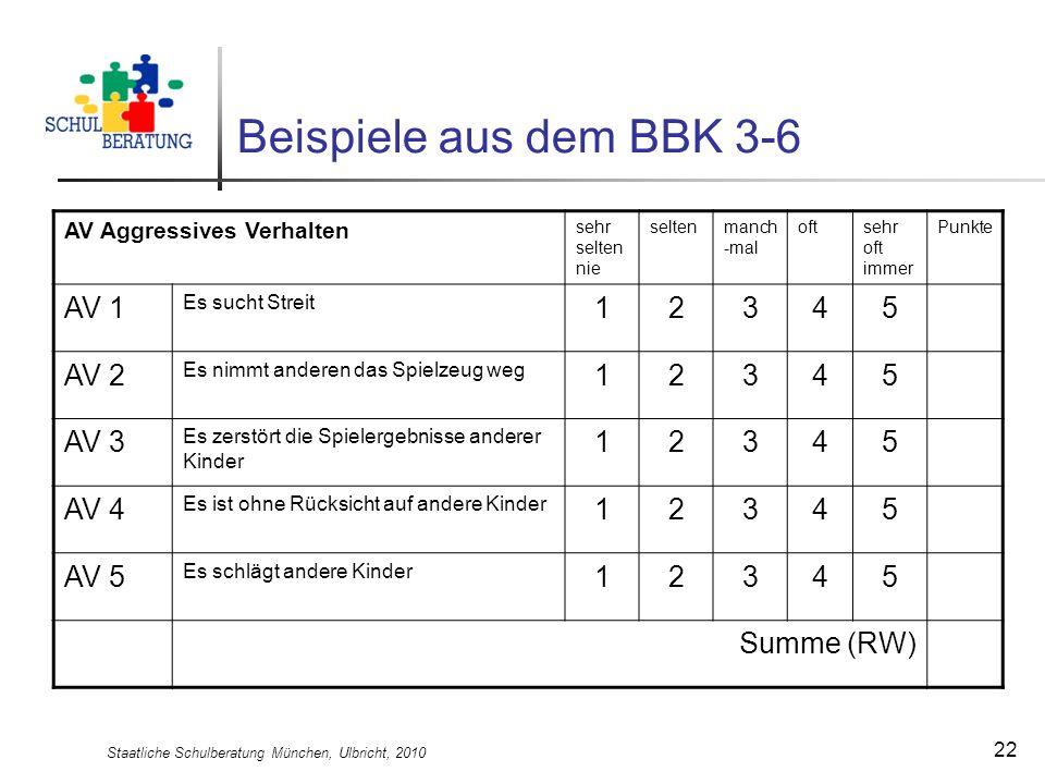 Staatliche Schulberatung München, Ulbricht, 2010 22 Beispiele aus dem BBK 3-6 AV Aggressives Verhalten sehr selten nie seltenmanch -mal oftsehr oft im