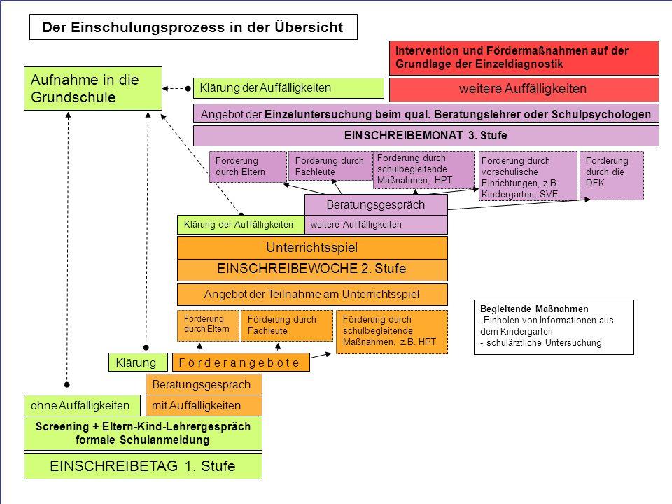 Staatliche Schulberatung München, Ulbricht, 2010 7 KlärungF ö r d e r a n g e b o t e Förderung durch Eltern Förderung durch Fachleute Förderung durch