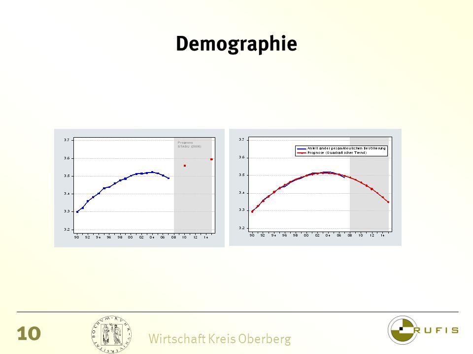 10 Wirtschaft Kreis Oberberg Demographie
