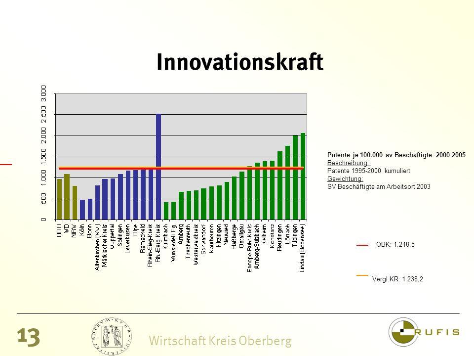 13 Wirtschaft Kreis Oberberg Innovationskraft Patente je 100.000 sv-Beschäftigte 2000-2005 Beschreibung: Patente 1995-2000 kumuliert Gewichtung: SV Beschäftigte am Arbeitsort 2003 OBK: 1.218,5 Vergl.KR: 1.238,2