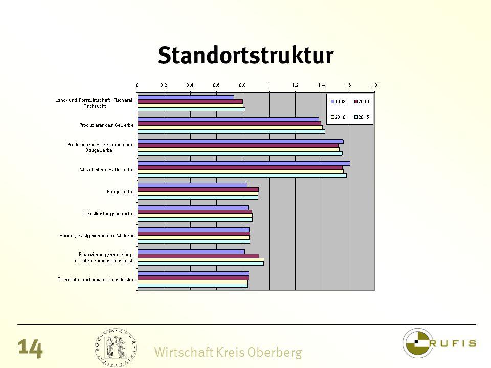 14 Wirtschaft Kreis Oberberg Standortstruktur