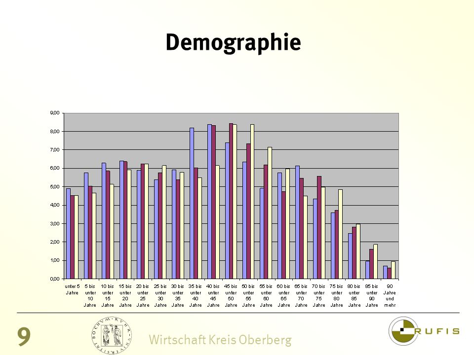 9 Wirtschaft Kreis Oberberg Demographie