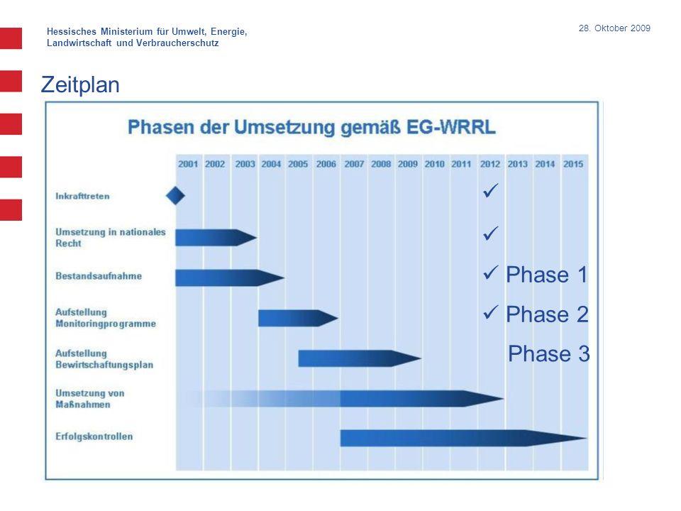 Hessisches Ministerium für Umwelt, Energie, Landwirtschaft und Verbraucherschutz 28. Oktober 2009 Zeitplan Phase 1 Phase 2 Phase 3