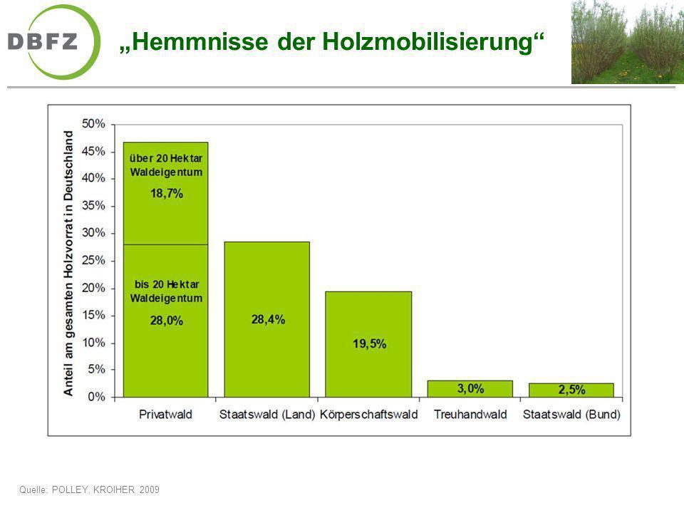 Hemmnisse der Holzmobilisierung Quelle: POLLEY, KROIHER 2009
