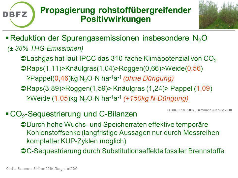 Propagierung rohstoffübergreifender Positivwirkungen Reduktion der Spurengasemissionen insbesondere N 2 O (± 38% THG-Emissionen) Lachgas hat laut IPCC