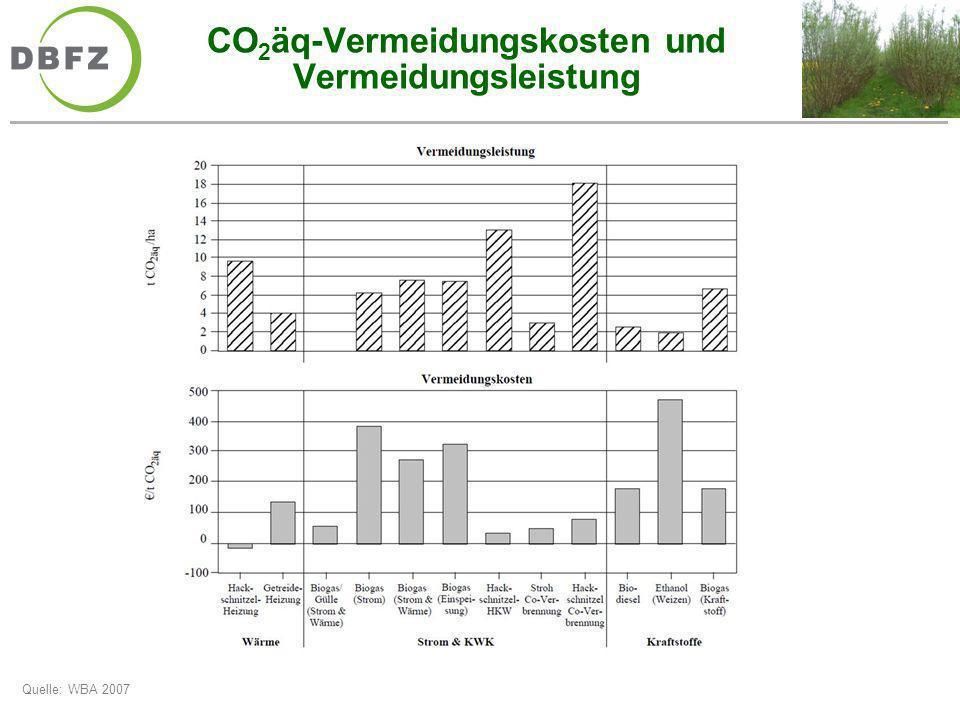 Ergebnisse Klimagasbilanzen Bioenergiesysteme Wärmebereitstellung Quelle: DBFZ 2010 deutliche Einsparung von THG-Emissionen gegenüber fossilen Energieträgern