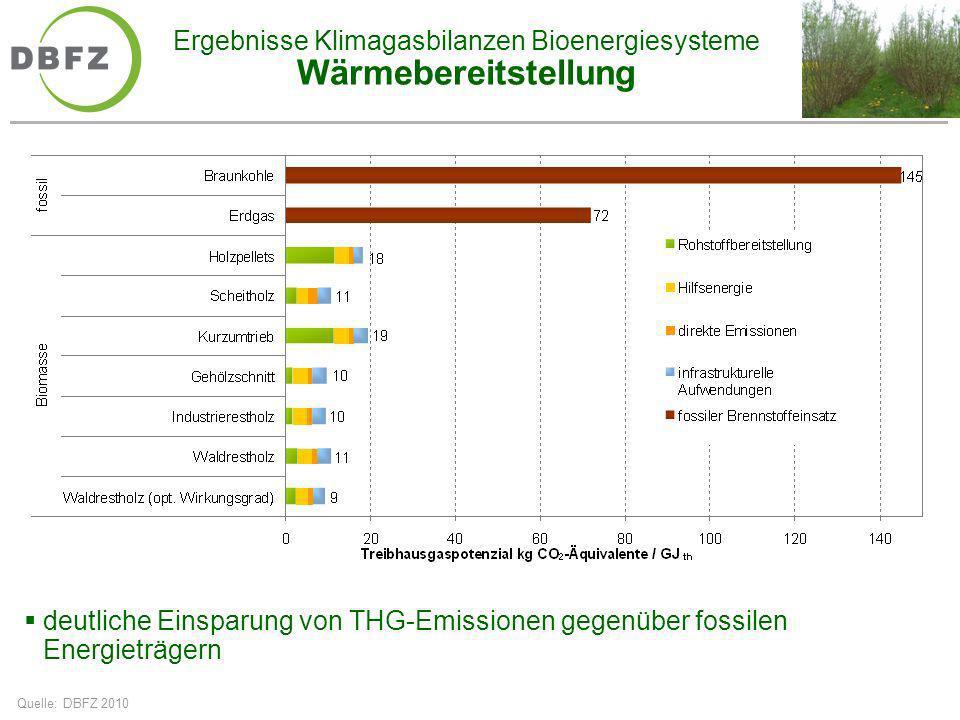Ergebnisse Klimagasbilanzen Bioenergiesysteme Wärmebereitstellung Quelle: DBFZ 2010 deutliche Einsparung von THG-Emissionen gegenüber fossilen Energie