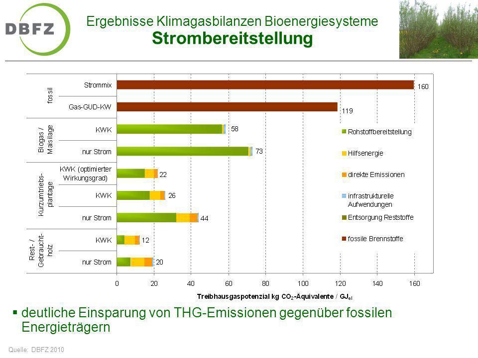 Ergebnisse Klimagasbilanzen Bioenergiesysteme Strombereitstellung Quelle: DBFZ 2010 deutliche Einsparung von THG-Emissionen gegenüber fossilen Energie