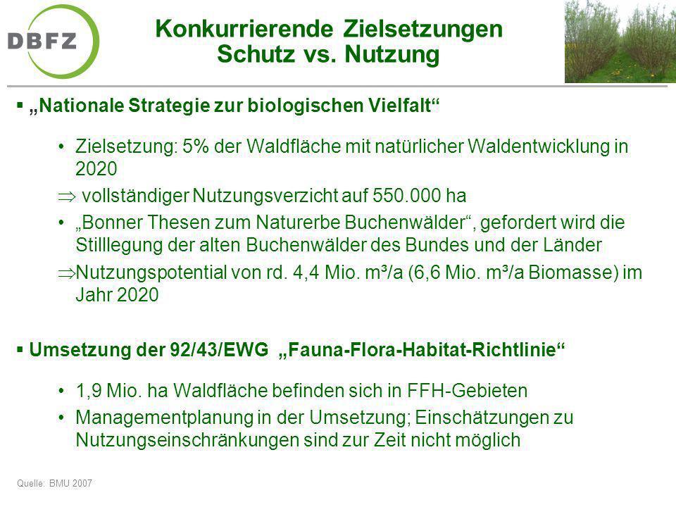 Konkurrierende Zielsetzungen Schutz vs. Nutzung Nationale Strategie zur biologischen Vielfalt Zielsetzung: 5% der Waldfläche mit natürlicher Waldentwi